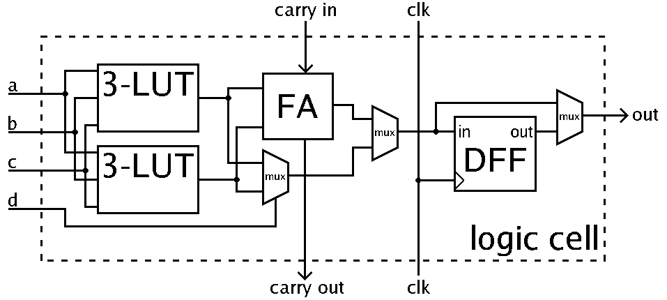 FPGA cell example