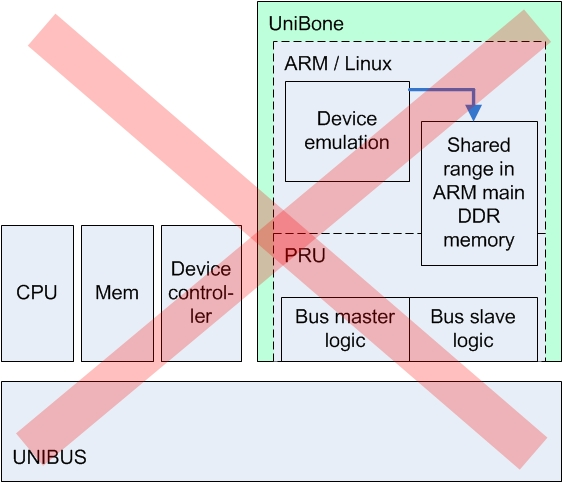 memory 7 unibone device local mem