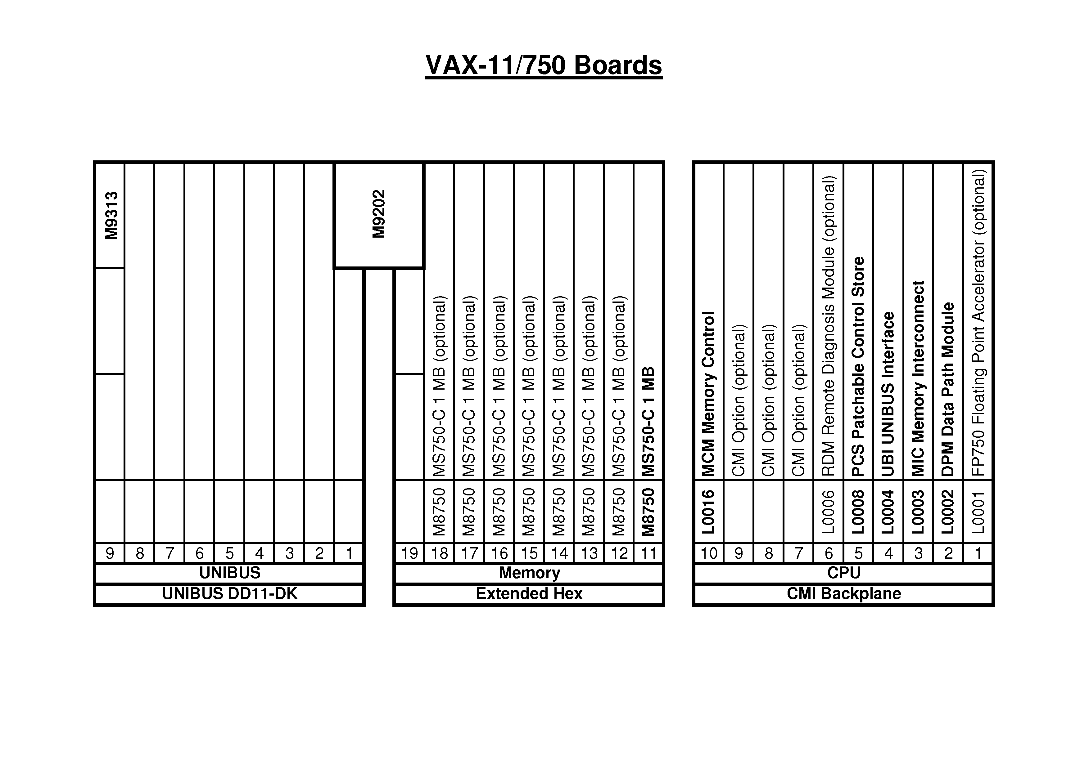 vax-11_750_boards